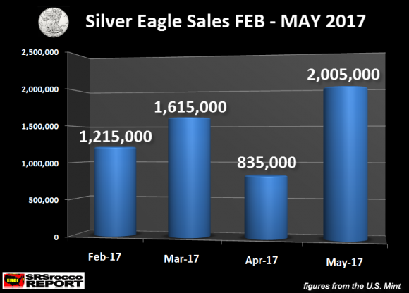 -Is Now A Good Time To Buy Silver?