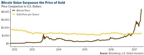 Buy Gold or Buy Bitcoin?