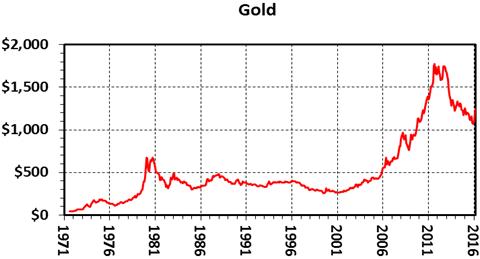 Will Silver Price Rise?